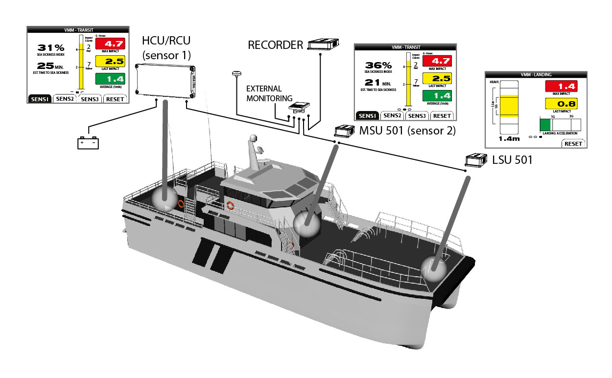 Humphree-Develops-Vessel-Motion-Monitoring-System